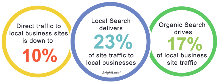 Local Business Marketing - Getting the Most Bang for Your Buck