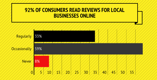 SEM - Local Business - Do Reviews Influence Consumers?